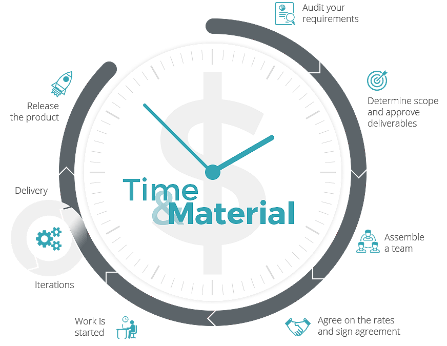 time-and-material12
